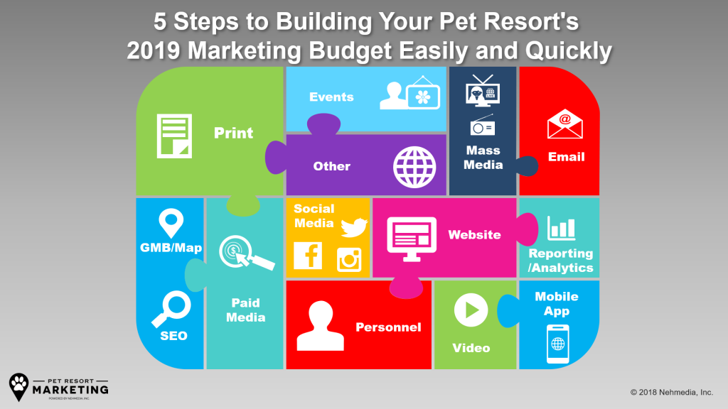 5 Steps to Building Your Pet Resort's 2019 Marketing Budget Easily and Quickly