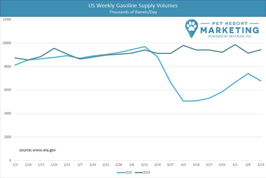 US Gasoline stats