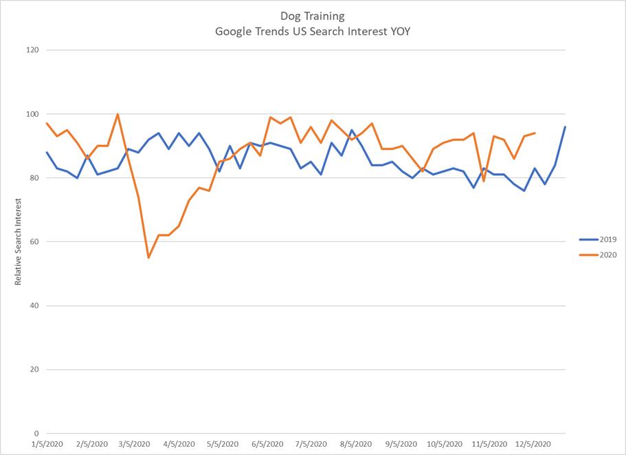 Dog Training Trends