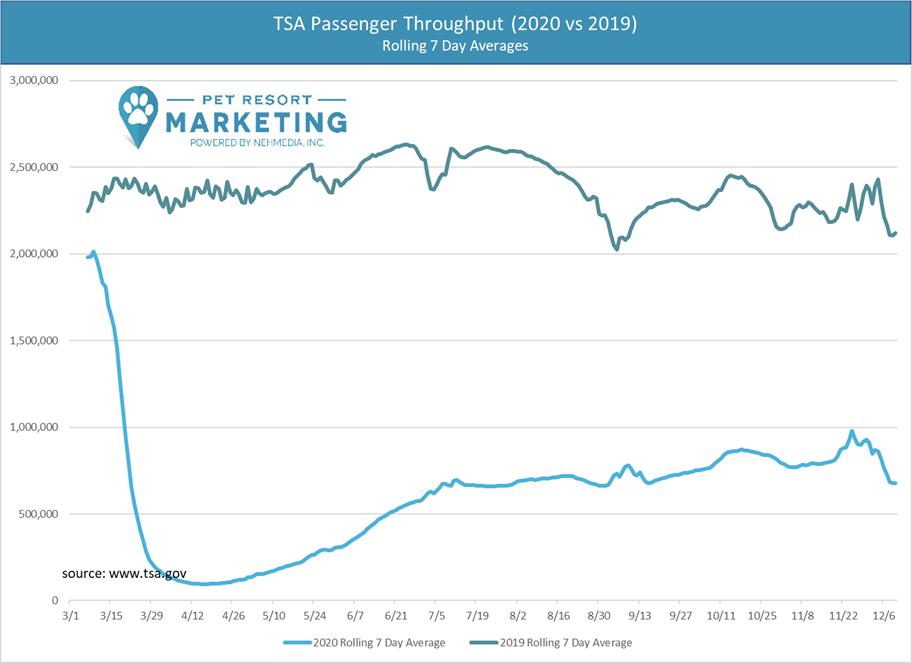 TSA Trends