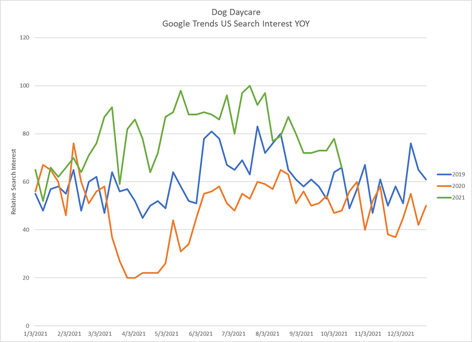 google trends for dog daycare YoY 2019, 2020 and 2021
