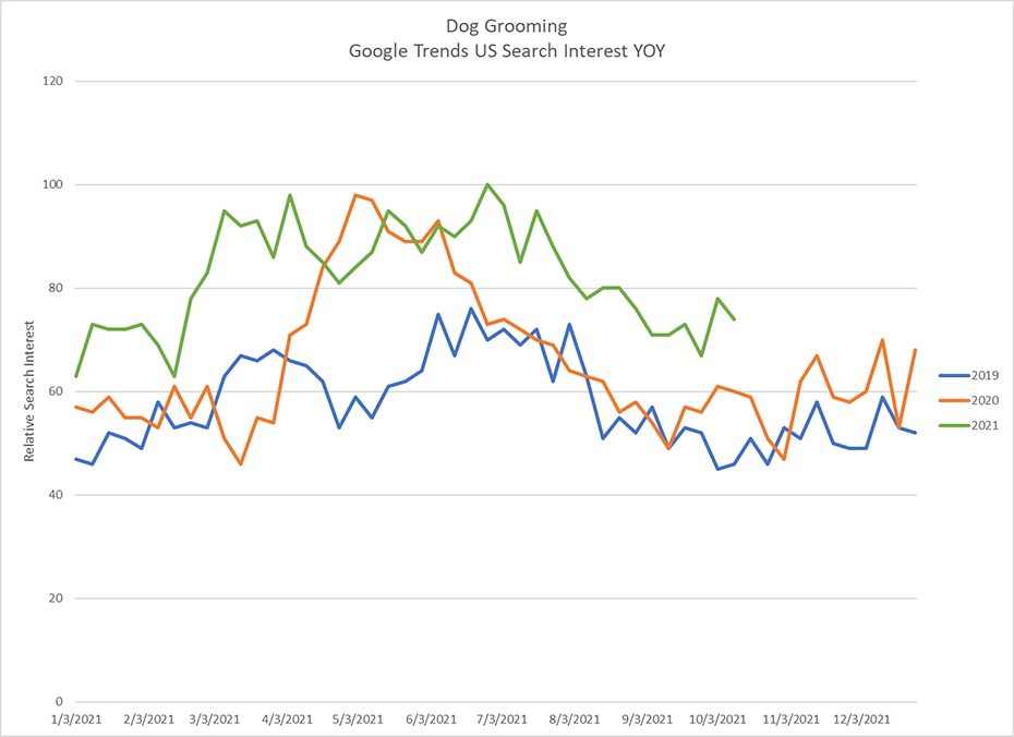 google trends for dog grooming YoY 2019, 2020 and 2021