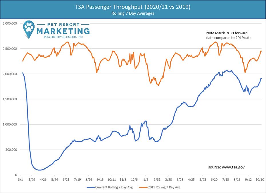 TSA passenger throughput (2020/21 vs 2019)